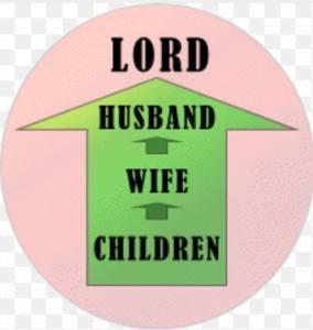 Gods order in family